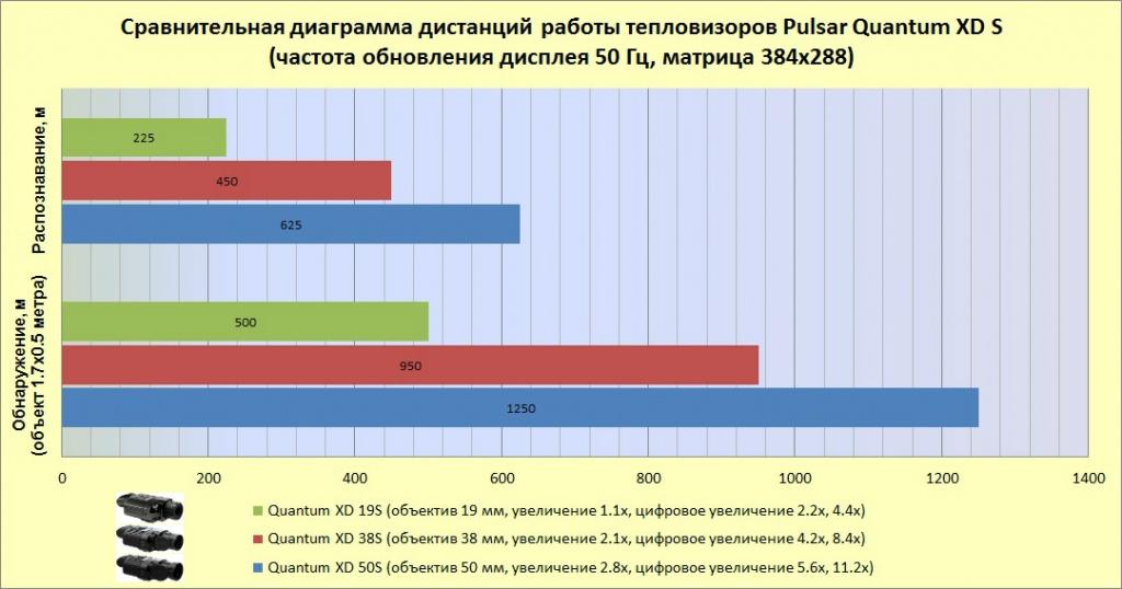 Диаграмма дистанций Pulsar Quantum XD S